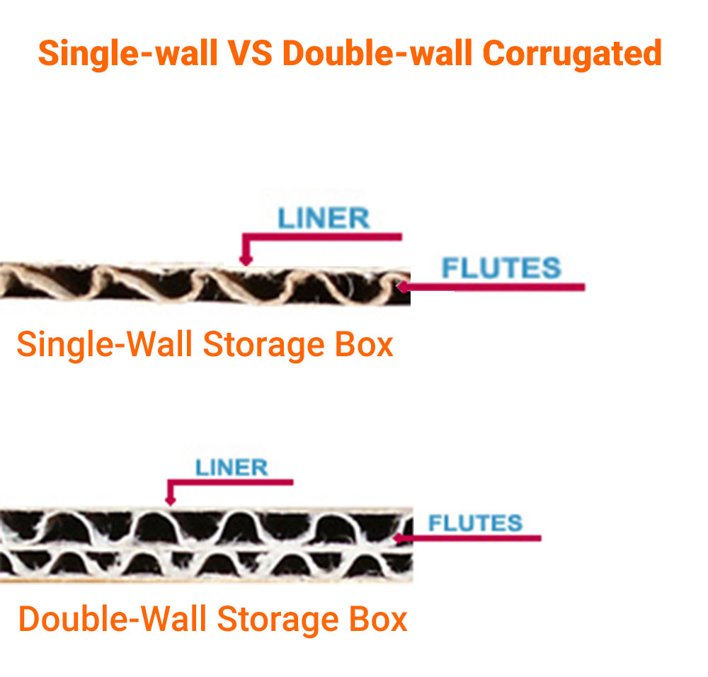 single-wall vs double-wall corrugated